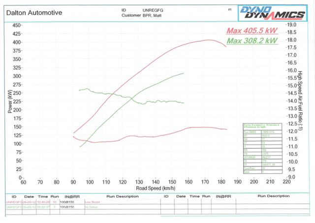 Ford FG XR6T Auto / Manual | Bullet Performance Racing